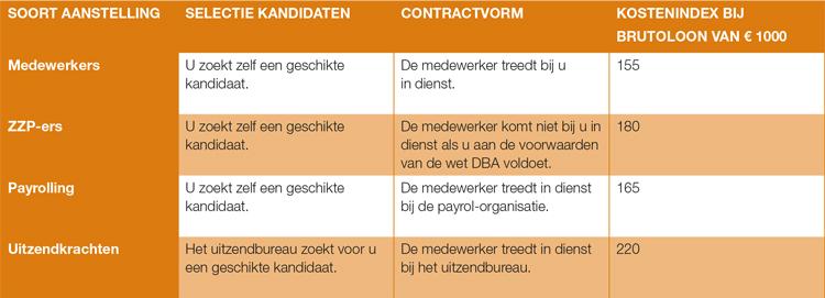 personeel-capaciteitsbehoefte-inhuren